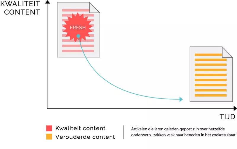 Nieuwe content zal steeds beter scoren dan oude publicaties.