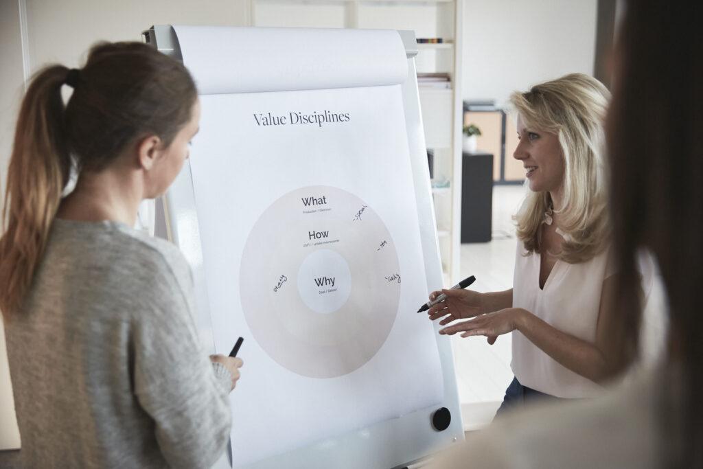Brainstormen over de merkstrategie en positionering van je bedrijf bij grafisch bureau Easybranding uit Kortrijk